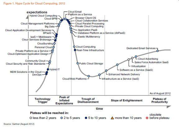 Gartner zählt Cloud Computing noch nicht zu den reifen IT-Technologien.
