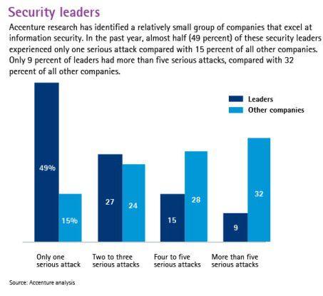Laut einer Accenture-Studie gibt es in Firmen mit einem stimmigen IT-Security-Konzept weniger ernste Attacken.