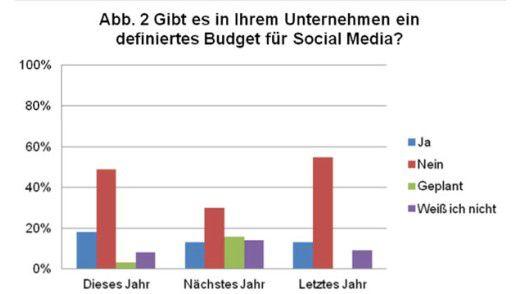Rund die Hälfte der deutschen B2B-Firmen hat derzeit kein eigenes Budget für Social-Media aufgestellt.