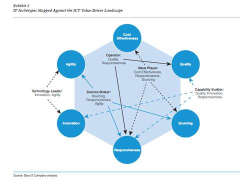 Booz & Company teilen IT-Abteilungen in 5 Archetypen ein: Value Player, Operator, Technology Leader, Service Broker und Capability Builder.