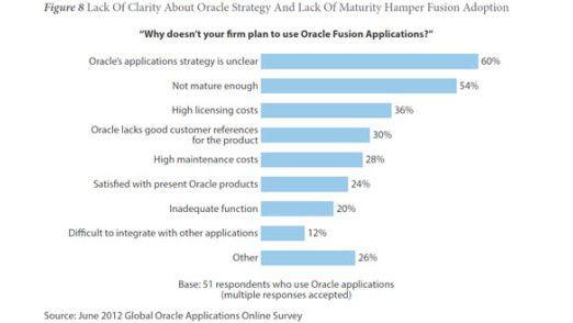 Oracle-Kunden steigen nicht auf Fusion um, weil sie keine klare Produktstrategie sehen. Zudem seien die Lösungen nicht ausgereift und die Lizenzkosten zu hoch.