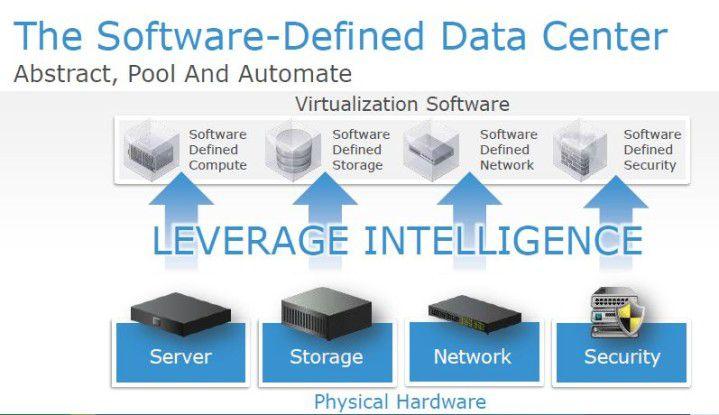 Virtualisierung aller Säulen eines Rechenzentrums à la EMC = Software-Defined Datacentre.