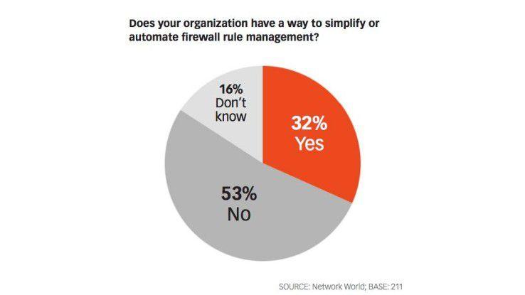 Fahrlässig: Viele Unternehmen vernachlässigen ihre Netzwerk-Sicherheit. Einer Umfrage der CIO-Schwesterpublikation Network World zufolge verfügt nur ein Drittel der befragten Firmen über ein automatisiertes Security-Rules-Management.