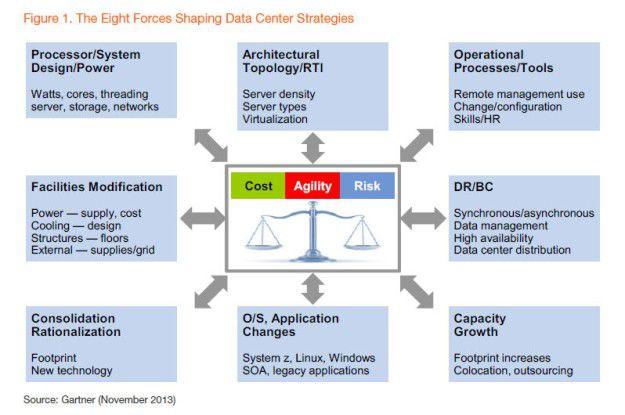 Gartner stellt schematisch dar, welche acht Faktoren bei der Rechenzentrumsstrategie eine Rolle spielen.