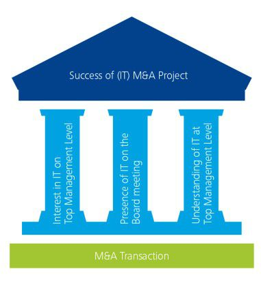 Abbildung 3: M&A-Erfolgstreiber auf Top Management-Ebene