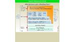 Version 1.3 des Frameworks unterstützt Enterprise Javabeans: IBMs San Francisco hinkt Java hinterher