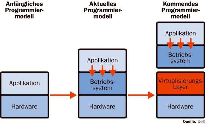 Anfänglich wurden Applikationen direkt auf der Hardware ausgeführt (links). Im aktuellen Modell (in der Mitte) sind die Applikationen von der Hardware abgekoppelt, nicht jedoch das Betriebssystem. Das kommende Programmiermodell (rechts) trennt Betriebssystem und Applikation von der Hardware. Ein Virtualisierungs-Layer stellt die Verbindung zur Hardware her.