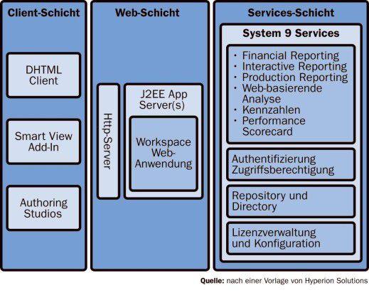 Eine mehrschichtige Produktarchitektur mit gemeinsamen Services soll künftig alle Arten von Auswertungen unterstützen.