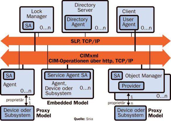 Das Referenzmodell beschreibt, wie sich Speicherressourcen (Device, Subsystem) ansprechen und als Managed Objects über das Common Information Model (CIM) verwalten lassen.