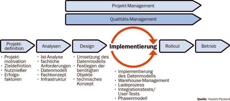 Es sind weniger die Tools und deren Implementierung, die BPM-Projekten zu schaffen machen. Über den Erfolg entscheiden die Vorarbeiten - insbesondere die der Anforderungsanalyse und der Konzeption von Kennzahlen- und Datenmodellen.