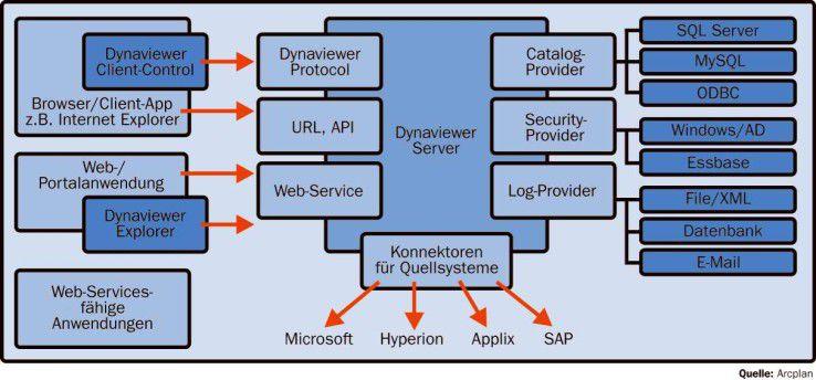 Der Dynaviewer-Server erweitert Dynasight für die Ad-hoc-Analyse auf multidimensionalen Datenquellen.