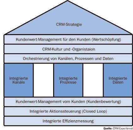 Erfolgreiches CRM sollte diese zehn Kernelemente umfassen, so der Expertenrat.