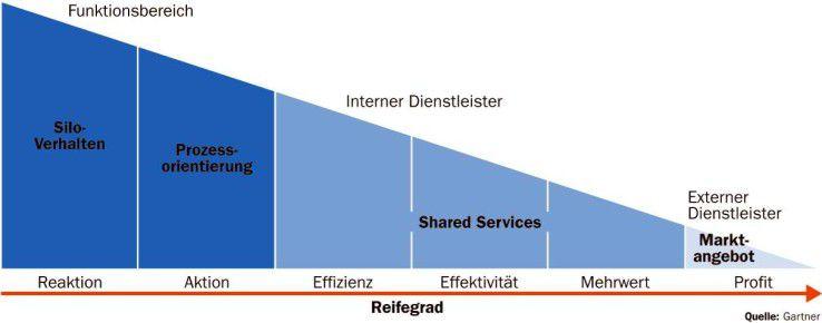 Der Aufbau eines Shared Service Centers gelingt meist nicht in einem Wurf, sondern ist das Ergebnis eines Reifeprozesses. Der letzte Schritt zum externen Anbieter hat allerdings sehr geringe Erfolgsaussichten.