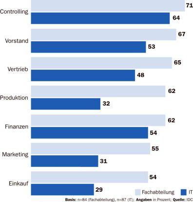 Fachabteilungen und IT haben offenbar unterschiedliche Ansichten darüber, wer eigentlich die BI-Anwendungen nutzt.
