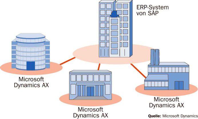 So stellt sich Microsoft die künftige ERP-Landschaft vor: Im Hauptquartier läuft ein SAP-System, in den Niederlassungen eine Microsoft-Lösung.