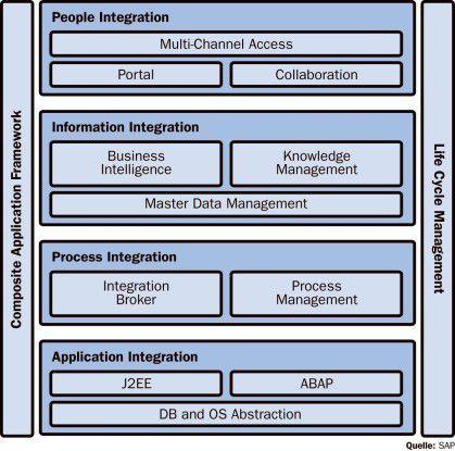 Im SOA-Stack der SAP stehen ERP-Funktionen im Mittelpunkt.