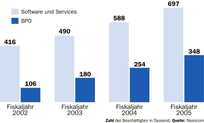 Die Hälfte der Angestellten indischer Software- und IT-Serviceanbieter arbeitet für ausländische Firmen.