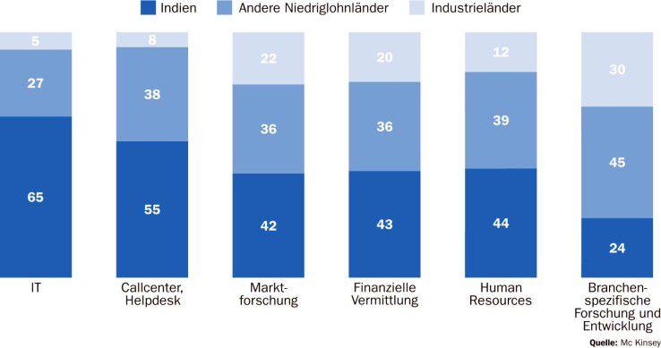 Nicht nur die IT, auch andere Bereiche werden zunehmend in Offshore-Länder ausgelagert.