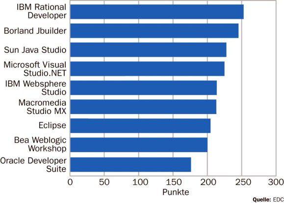 IBM und Borland haben in Sachen Qualität einen Vorsprung.