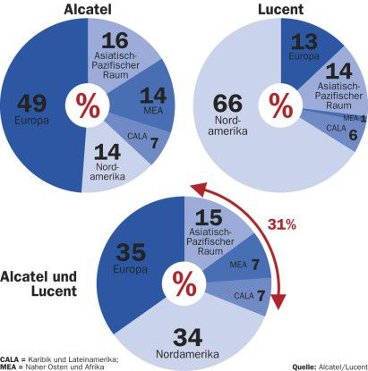 Alcatel und Lucent ergänzen sich mit ihren jeweiligen Umsatzschwerpunkten in Europa beziehungsweise Nordamerika.