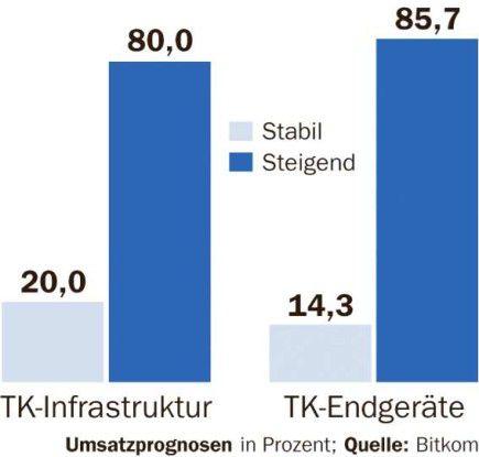 In Deutschland erwartet kein TK-Ausrüster und kein Handy-Hersteller, dass seine Umsätze in diesem Jahr fallen. Die große Mehrheit rechnet mit glänzenden Geschäften.
