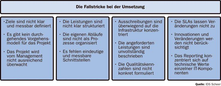Fallstricke, Outsourcing