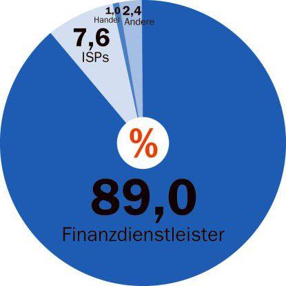 Quelle: APWG, April 2006 Finanzdienstleister sind das bevorzugte Ziel von Phishing-Attacken.
