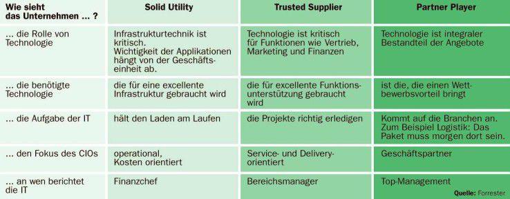Forrester definiert drei Archetypen von IT-Abteilungen. Der so genannte Partner Player ist am nächsten am Geschäft und spielt die wichtigste Rolle für das Business. Welche Rolle die IT spielt, hängt allerdings ausschließlich von den Erwartungen der Business-Seite ab.
