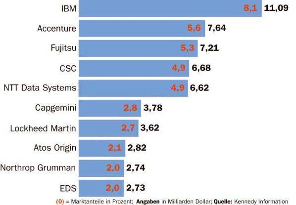 Trotz sinkender Einnahmen ist IBM nach wie vor die unangefochtene Nummer eins im IT-Consulting-Geschäft. Doch andere Player holen auf.