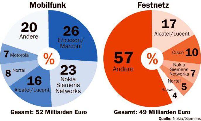 Nokia und Siemens schaffen sowohl im Festnetz- wie im Mobilfunksektor den Sprung aufs Treppchen der drei weltweit führenden Ausrüster.