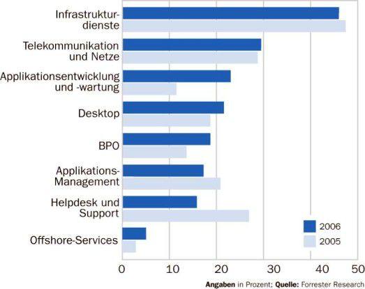 Nahezu die Hälfte der betrachteten 75 europäischen Outsourcing-Deals hatten im ersten Quartal 2006 die Auslagerung der IT-Infra- struktur zum Ziel.