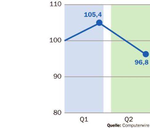 Die 43 börsennortierten IT-Dienstleister haben im zweiten Quartal deutlich an Wert verloren.