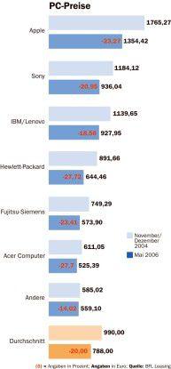 Harte Einschnitte verzeichneten sämtliche Markenanbieter im PC-Markt. Der Trend geht eindeutig zum Tragbaren.