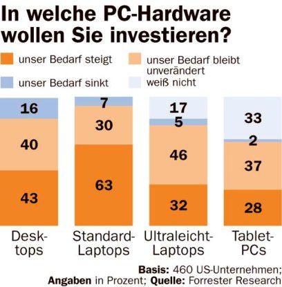 In welche PC-Hardware Anwender investieren wollen