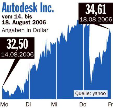 Autodesk Chart Börsengrafik