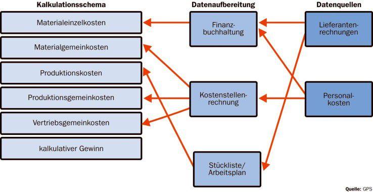 Dieses vereinfachte Kalkulationsschema zeigt die Struktur und die Herkunft der direkten und indirekten Kosten eines Produkts.