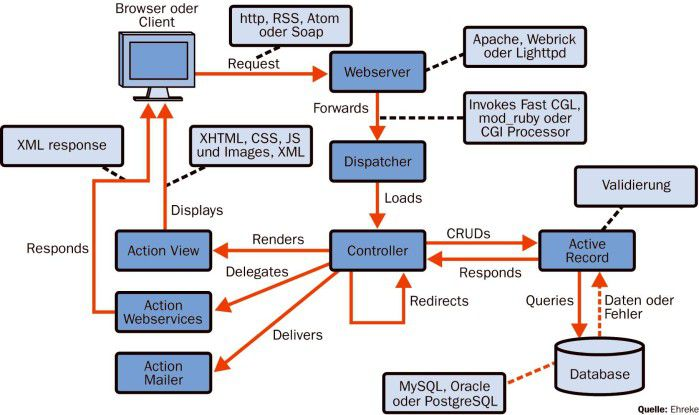 """Das Rails-Framework basiert auf der seit 1995 existierenden Programmiersprache """"Ruby"""", die als Nachfolgerin von Perl verstanden wird."""