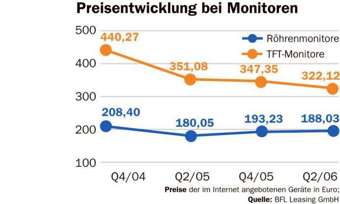 Preisentwicklung bei Monitoren