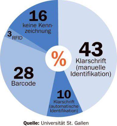 Bislang nutzt nur ein verschwindend geringer Teil der Befragten die Radiowellen-Identifikation für das Behälter-Management.