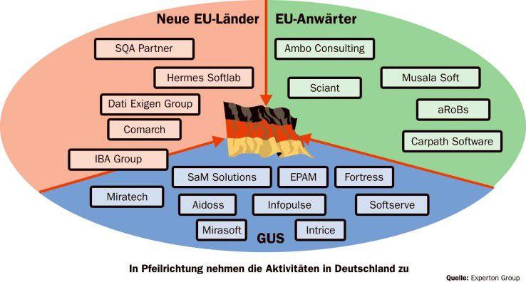 In den neuen EU-Ländern und den EU-Anwärterstaaten, aber auch in der GUS übernehmen zahlreiche Anbieter die Softwareentwicklung für deutsche Firmen.
