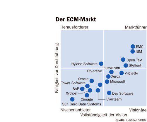 Der ECM-Markt 2006