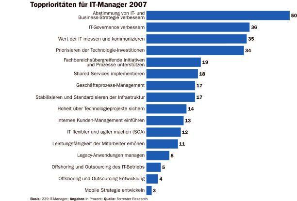 Prioritäten der CIOs für 2007