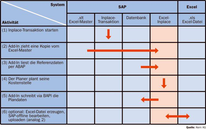 "SAPs ""Inplace""-Technik bindet Microsoft Excel an R/3 und Mysap ERP an."