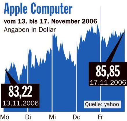 Apple-Aktie