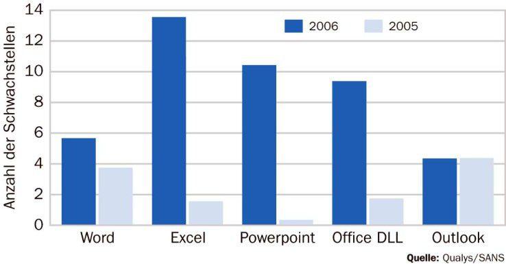 Die Zahl der Schwachstellen in Microsofts Bürosuite hat sich seit 2005 verdreifacht.