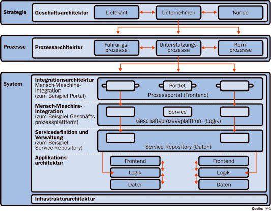 Das Vorgehensmodell von IMG hilft bei der Einführung und Steuerung einer SOA.
