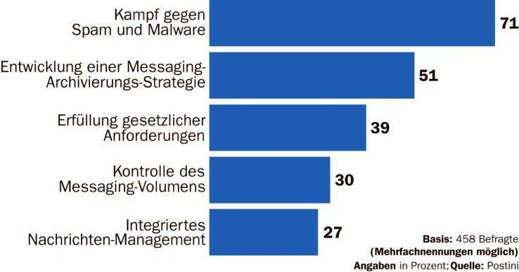 Kommunikationssicherheit hat für Firmen heuer oberste Priorität.