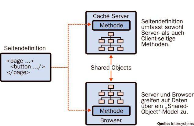 Das Zen-Framework zur Entwicklung von Rich-Internet-Applikationen verwendet ein Shared-Object-Datenmodell, das Entwickler davon entlastet, sich um das Parsen von XML kümmern zu müssen.
