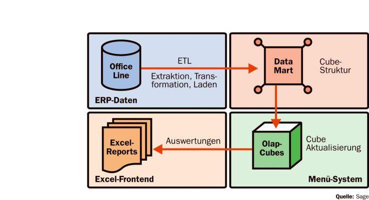 Sage BI läuft auf dem Arbeitsplatz des ERP-Nutzers und gestattet Analysen von Geschäftsdaten aus vorkonfigurierten Schablonen.