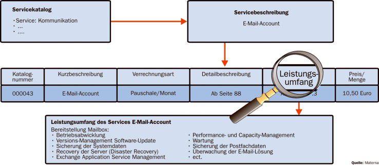 Es ist geboten, die Details eines Servicekatalogs laufend zu überprüfen.